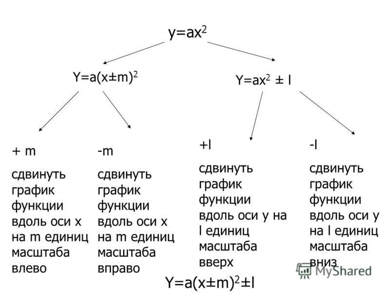 y=ax 2 Y=a(x±m) 2 + m сдвинуть график функции вдоль оси х на m единиц масштаба влево -m сдвинуть график функции вдоль оси х на m единиц масштаба вправо Y=ax 2 ± l +l сдвинуть график функции вдоль оси у на l единиц масштаба вверх -l сдвинуть график фу