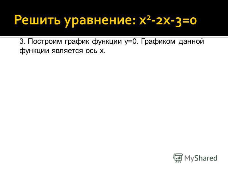 3. Построим график функции у=0. Графиком данной функции является ось х.