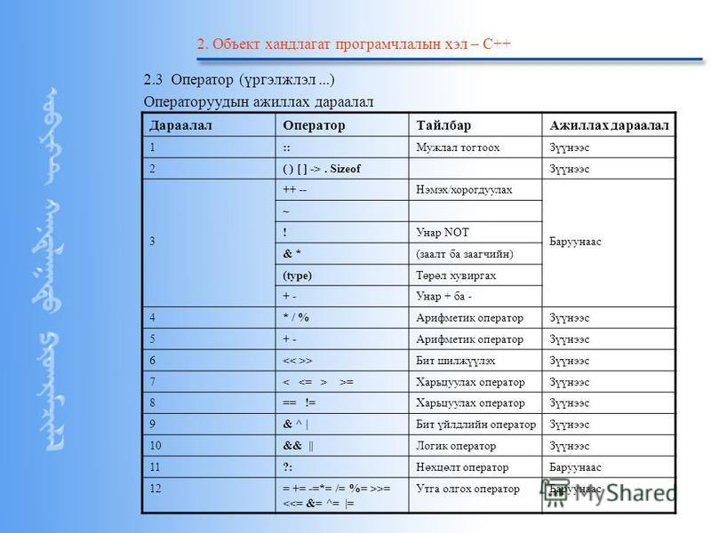 Copyright by ©2004 Starsoft Co.Ltd 2. Объект хандлагат програмчлалын хэл – С++ 2.3 Оператор (үргэлжлэл...) Операторуудын ажиллах дараалал ДараалалОператорТайлбарАжиллах дараалал 1::Мужлал тогтоохЗүүнээс 2( ) [ ] ->. SizeofЗүүнээс 3 ++ --Нэмэх/хорогду