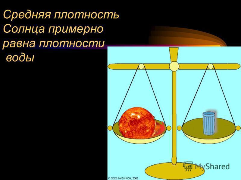 Средняя плотность Солнца примерно равна плотности воды