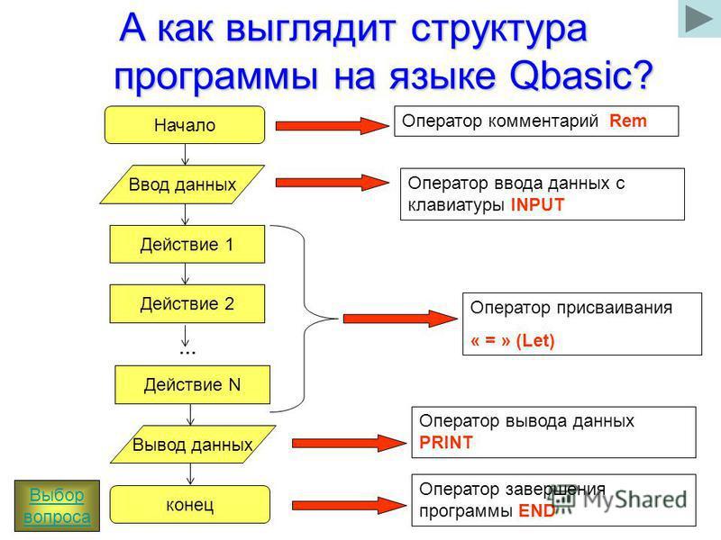 А как выглядит структура программы на языке Qbasic? Начало Ввод данных Действие 1 Действие N Действие 2 … Вывод данных конец Оператор комментарий Rem Оператор ввода данных с клавиатуры INPUT Оператор присваивания « = » (Let) Оператор вывода данных PR