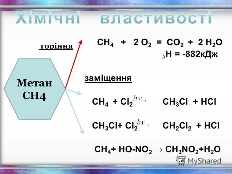 Фізичні властивості метану: Метан (СН 4 ) - газ; без кольору; без запаху; майже не розчиняється у воді; t кипіння = - 161,6 ̊ С; t плавлення = - 182,5 ̊ С.