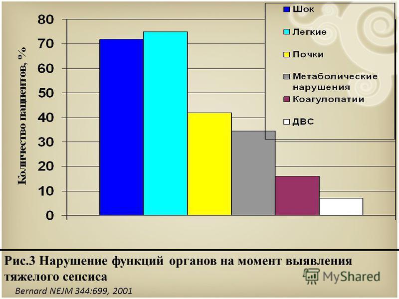 Bernard NEJM 344:699, 2001 Рис.3 Нарушение функций органов на момент выявления тяжелого сепсиса