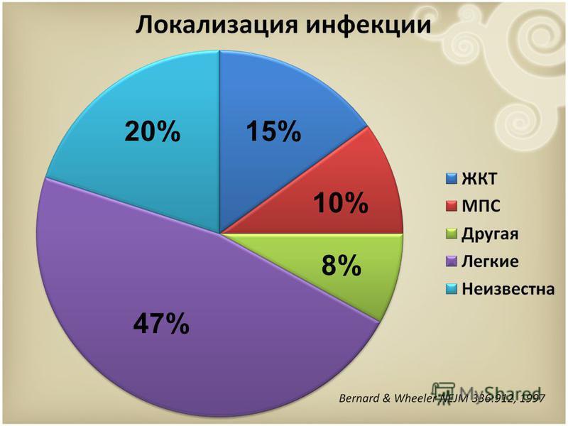 47% 15%20% 10% 8%