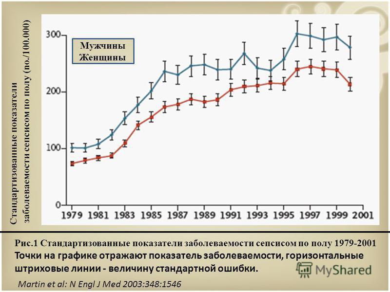 Стандартизованные показатели заболеваемости сепсисом по полу ( no./100.000) Мужчины Женщины Рис.1 Стандартизованные показатели заболеваемости сепсисом по полу 1979-2001 Точки на графике отражают показатель заболеваемости, горизонтальные штриховые лин