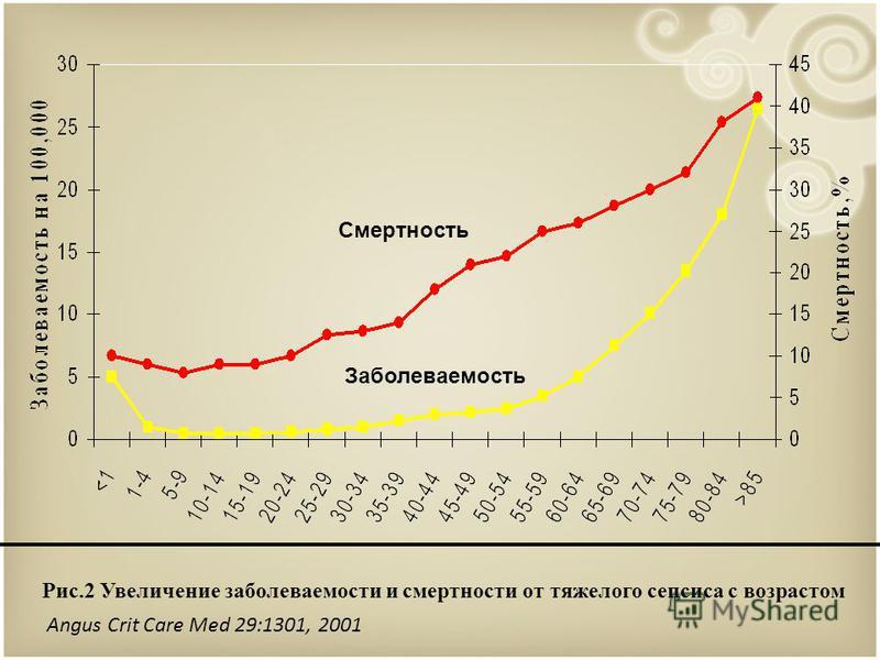 Рис.2 Увеличение заболеваемости и смертности от тяжелого сепсиса с возрастом Смертность Заболеваемость Angus Crit Care Med 29:1301, 2001
