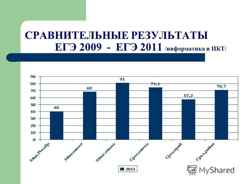 СРАВНИТЕЛЬНЫЕ РЕЗУЛЬТАТЫ ЕГЭ 2009 - ЕГЭ 2011 /информатика и ИКТ/