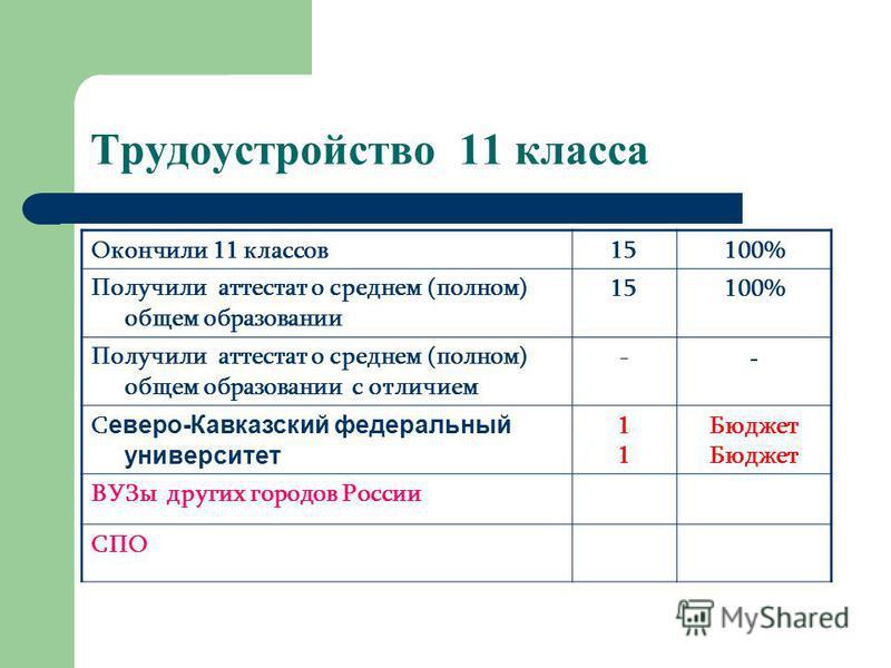 Трудоустройство 11 класса Окончили 11 классов 15100% Получили аттестат о среднем (полном) общем образовании 15100% Получили аттестат о среднем (полном) общем образовании с отличием - - С еверо-Кавказский федеральный университет 1111 Бюджет ВУЗы други