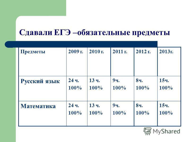 Сдавали ЕГЭ –обязательные предметы Предметы 2009 г.2010 г.2011 г.2012 г.2013 г. Русский язык 24 ч. 100% 13 ч. 100% 9 ч. 100% 8 ч. 100% 15 ч. 100% Математика 24 ч. 100% 13 ч. 100% 9 ч. 100% 8 ч. 100% 15 ч. 100%