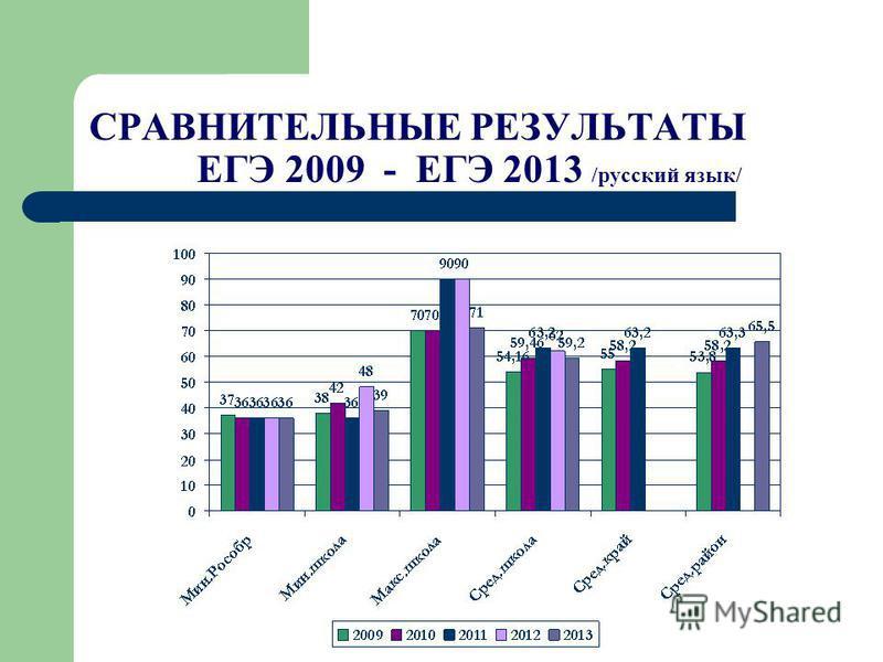 СРАВНИТЕЛЬНЫЕ РЕЗУЛЬТАТЫ ЕГЭ 2009 - ЕГЭ 2013 /русский язык/