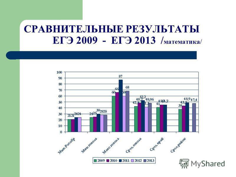 СРАВНИТЕЛЬНЫЕ РЕЗУЛЬТАТЫ ЕГЭ 2009 - ЕГЭ 2013 / математика/
