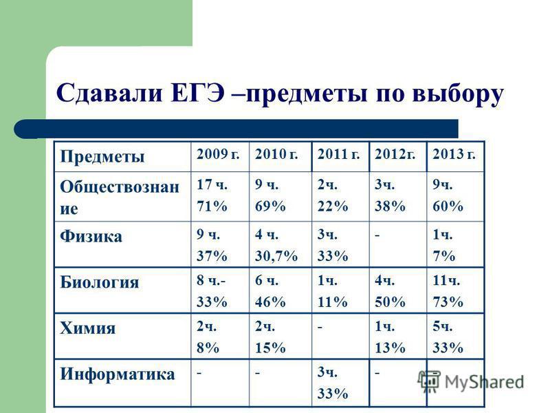 Сдавали ЕГЭ –предметы по выбору Предметы 2009 г.2010 г.2011 г.2012 г.2013 г. Обществознан ие 17 ч. 71% 9 ч. 69% 2 ч. 22% 3 ч. 38% 9 ч. 60% Физика 9 ч. 37% 4 ч. 30,7% 3 ч. 33% -1 ч. 7% Биология 8 ч.- 33% 6 ч. 46% 1 ч. 11% 4 ч. 50% 11 ч. 73% Химия 2 ч.