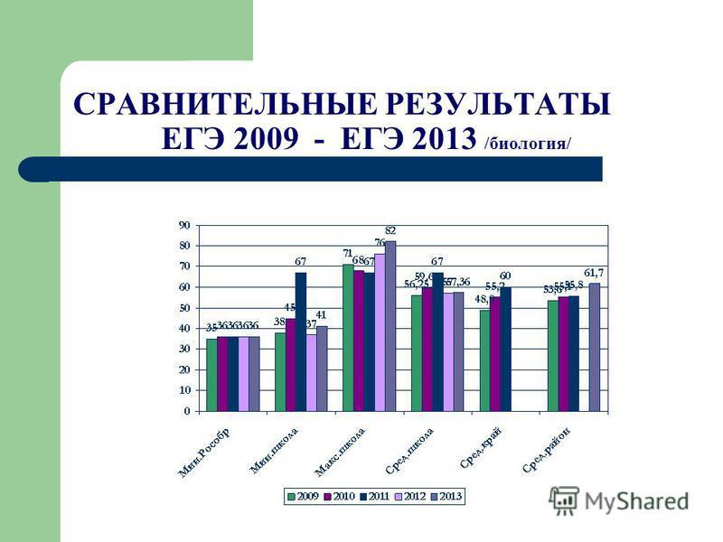 СРАВНИТЕЛЬНЫЕ РЕЗУЛЬТАТЫ ЕГЭ 2009 - ЕГЭ 2013 /биология/