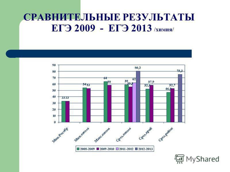 СРАВНИТЕЛЬНЫЕ РЕЗУЛЬТАТЫ ЕГЭ 2009 - ЕГЭ 2013 /химия/