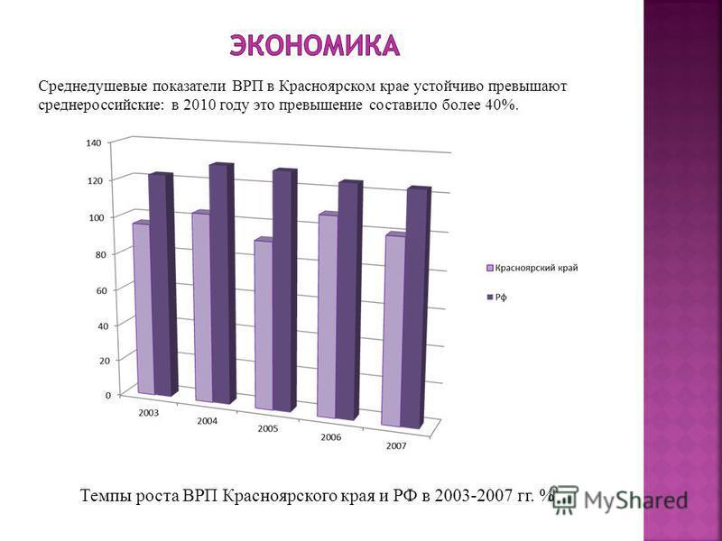 Среднедушевые показатели ВРП в Красноярском крае устойчиво превышают среднероссийские: в 2010 году это превышение составило более 40%. Темпы роста ВРП Красноярского края и РФ в 2003-2007 гг. %