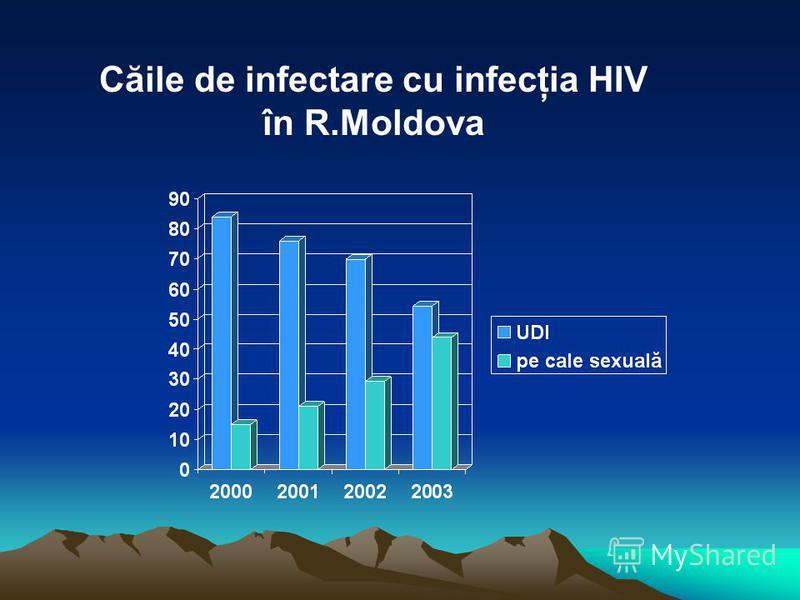 Căile de infectare cu infecţia HIV în R.Moldova