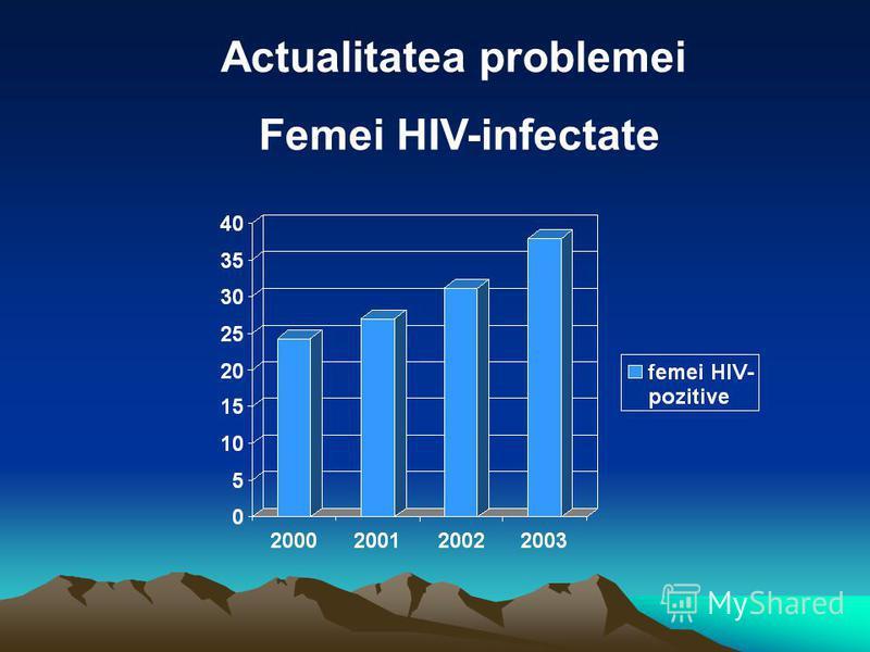 Actualitatea problemei Femei HIV-infectate