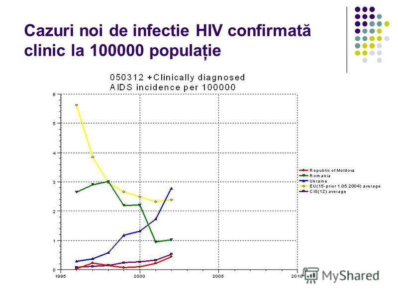Cazuri noi de infectie HIV confirmată clinic la 100000 populaţie