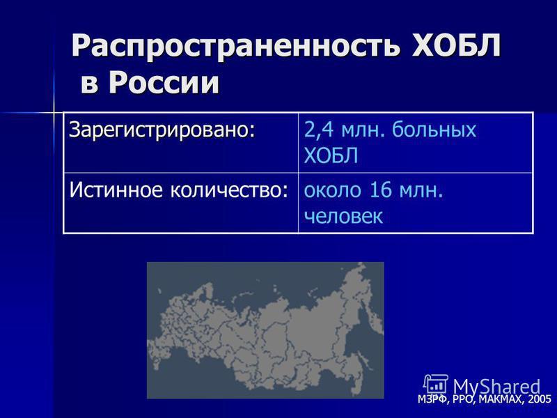 Распространенность ХОБЛ в России МЗРФ, РРО, МАКМАХ, 2005Зарегистрировано:2,4 млн. больных ХОБЛ Истинное количество:около 16 млн. человек