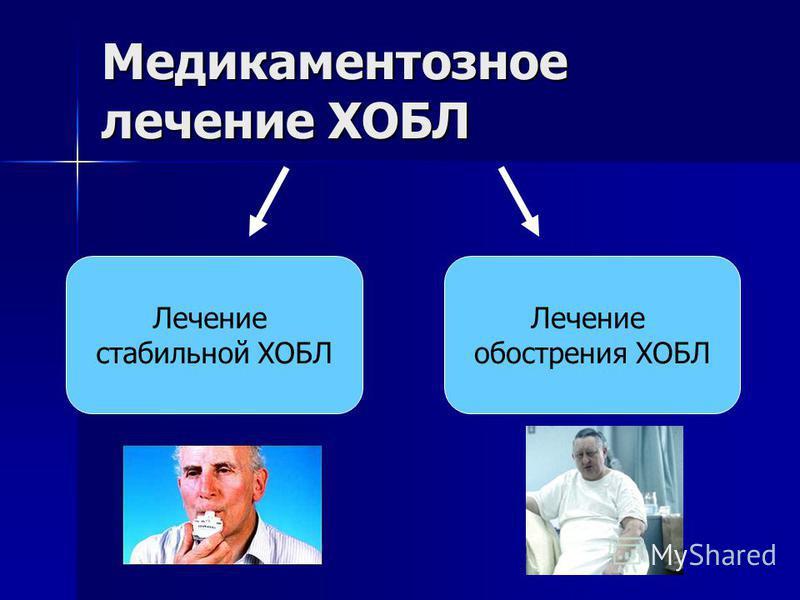 Медикаментозное лечение ХОБЛ Лечение обострения ХОБЛ Лечение стабильной ХОБЛ