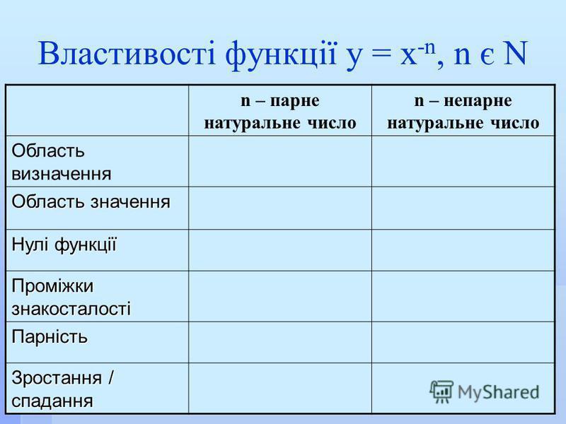 Властивості функції у = х -n, n є N n – парне натуральне число n – непарне натуральне число Область визначення Область значення Нулі функції Проміжки знакосталості Парність Зростання / спадання