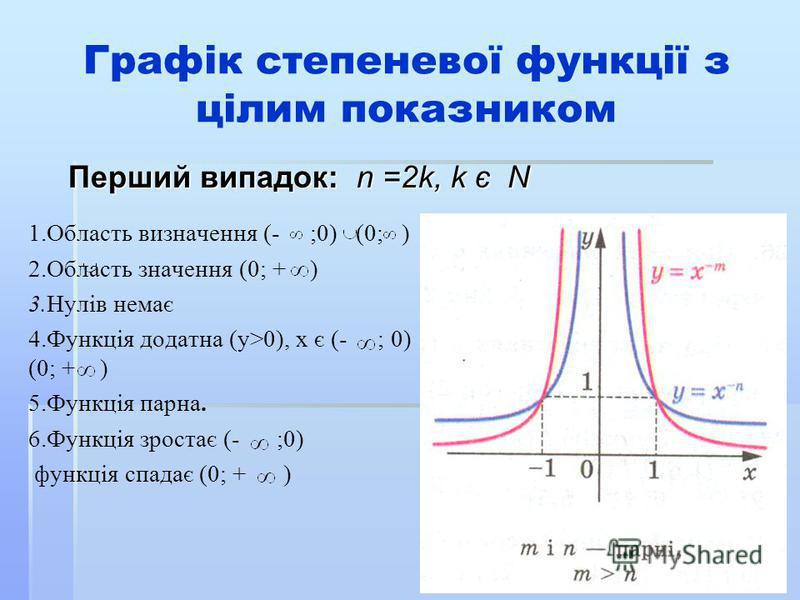 Графік степеневої функції з цілим показником 1.Область визначення (- ;0) (0; ) 2.Область значення (0; + ) 3.Нулів немає 4.Функція додатна (y>0), х є (- ; 0) (0; + ) 5.Функція парна. 6.Функція зростає (- ;0) функція спадає (0; + ) Перший випадок: n =2