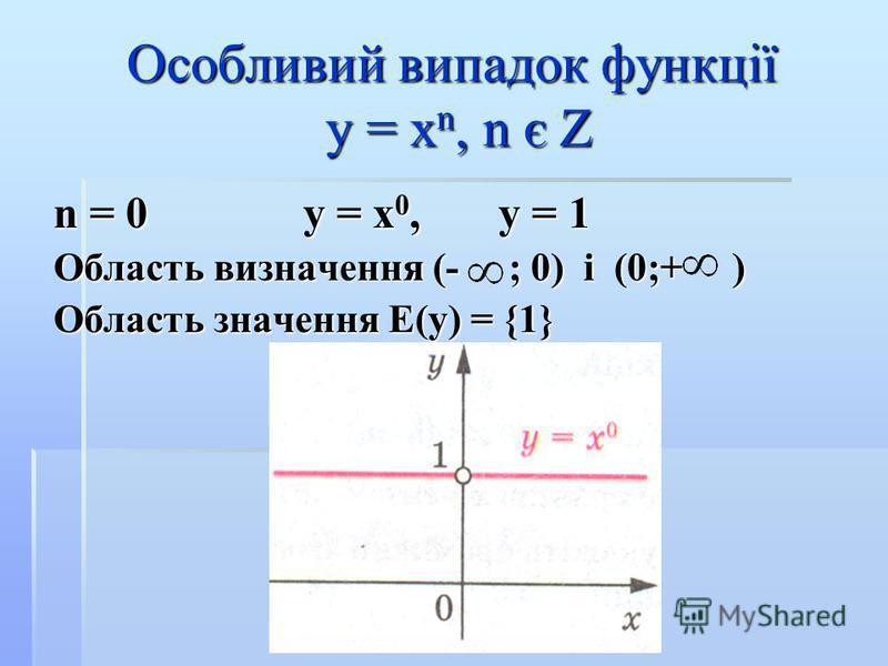Особливий випадок функції у = х n, n є Z n = 0 у = х 0, у = 1 Область визначення (- ; 0) і (0;+ ) Область значення Е(у) = {1}