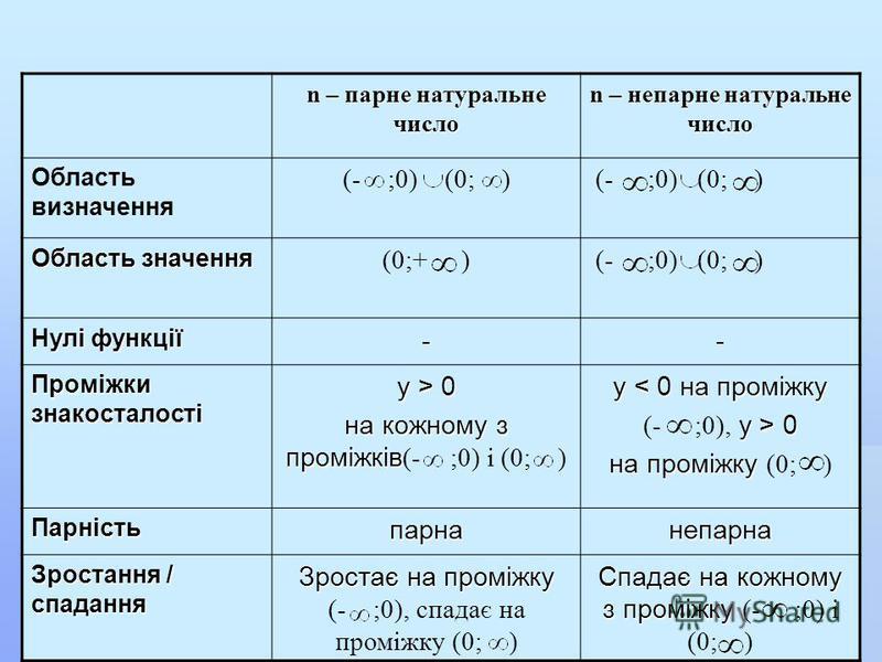n – парне натуральне число n – непарне натуральне число Область визначення (- ;0) (0; ) Область значення (0;+ ) (- ;0) (0; ) Нулі функції -- Проміжки знакосталості y > 0 на кожному з проміжків на кожному з проміжків (- ;0) і (0; ) y < 0 на проміжку y