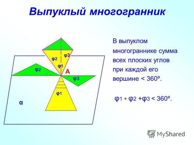 Выпуклый многогранник В выпуклом многограннике сумма всех плоских углов при каждой его вершине < 360º. φ 1 + φ 2 + φ 3 < 360º. А φ1φ1 φ2φ2 φ3φ3 φ2φ2 φ3φ3 φ1φ1 α
