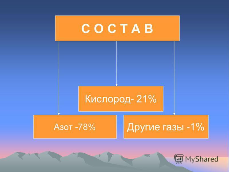 С О С Т А В Азот -78% Кислород- 21% Другие газы -1%