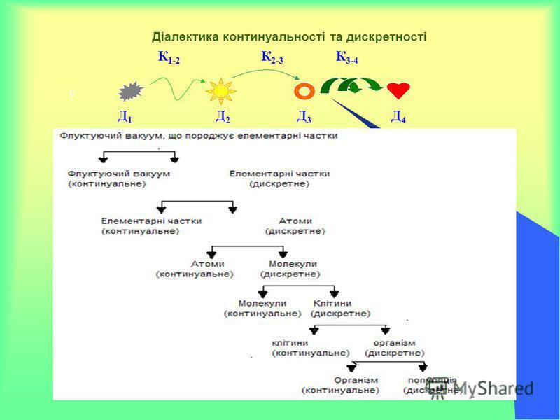 Діалектика континуальності та дискретності с Д 1 Д 2 Д 3 Д 4 К 1-2 К 2-3 К 3-4