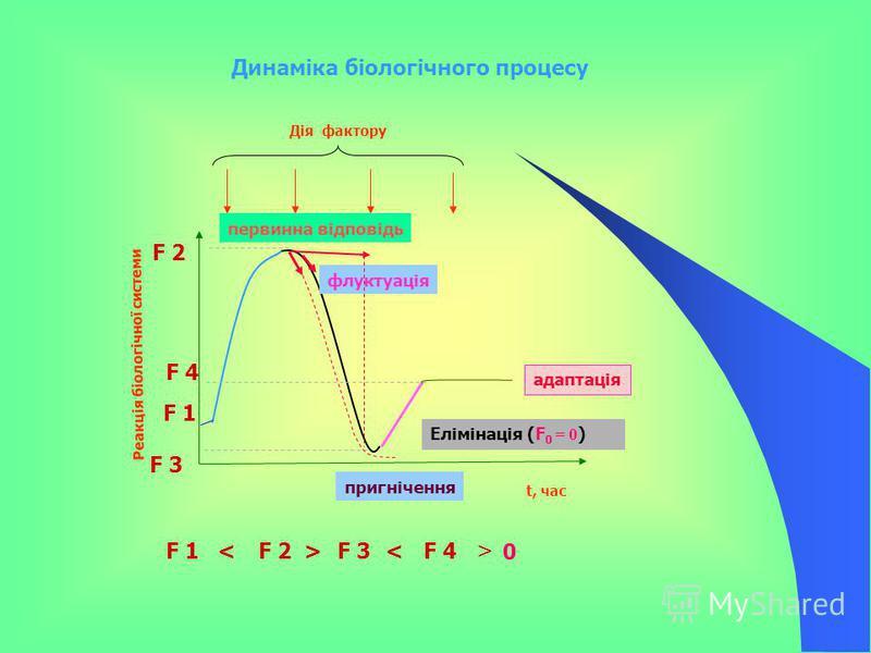 Реакція біологічної системи t, час Дія фактору F 1 F 2 F 3 F 4 F 1F 2F 3F 4<>< первинна відповідь пригнічення адаптація Динаміка біологічного процесу Елімінація (F 0 = 0 ) флуктуація > 0