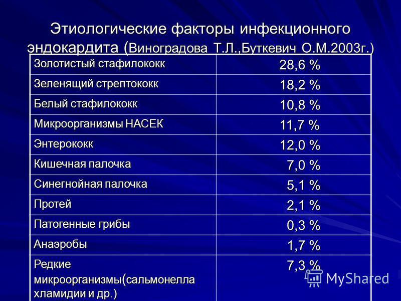 Этиологические факторы инфекционного эндокардита ( Виноградова Т.Л.,Буткевич О.М.2003 г.) Золотистый стафилококк 28,6 % 28,6 % Зеленящий стрептококк 18,2 % 18,2 % Белый стафилококк 10,8 % 10,8 % Микроорганизмы НАСЕК 11,7 % 11,7 % Энтерококк 12,0 % 12