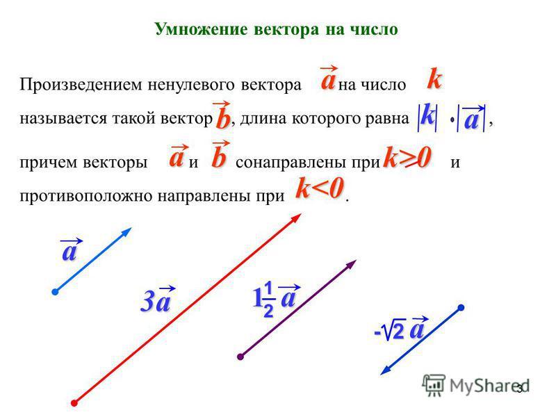 Умножение вектора на число Произведением ненулевого вектора на число называется такой вектор, длина которого равна, причем векторы и сонаправлены при и противоположно направлены при. ak a ba k k>0 b k<0 a 3a3a3a3a 1 a 1 2 - 2 a 3
