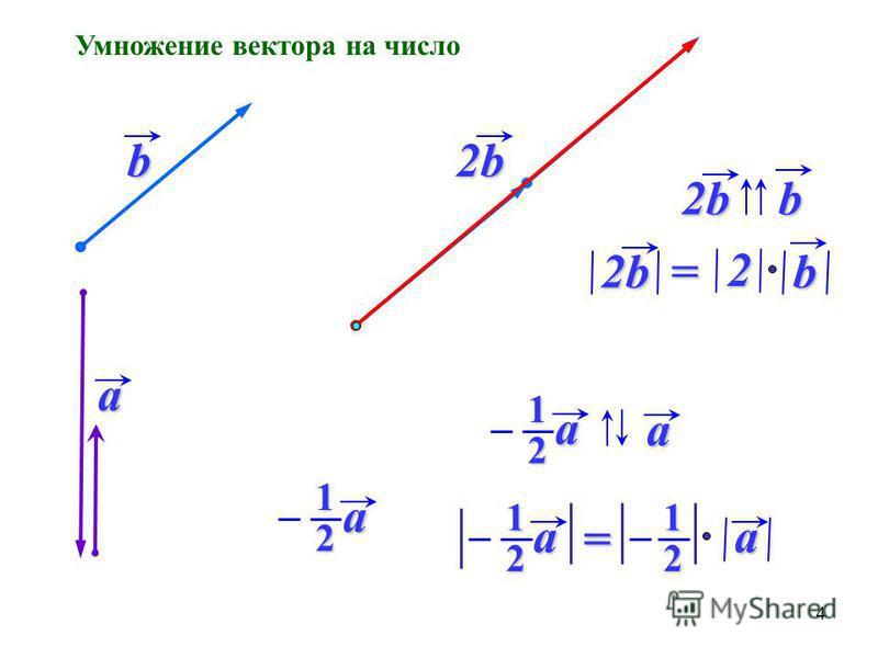 Умножение вектора на число a b2b 2bb b2b2= 2 a1 2 a1a 2 a1a 21= 4