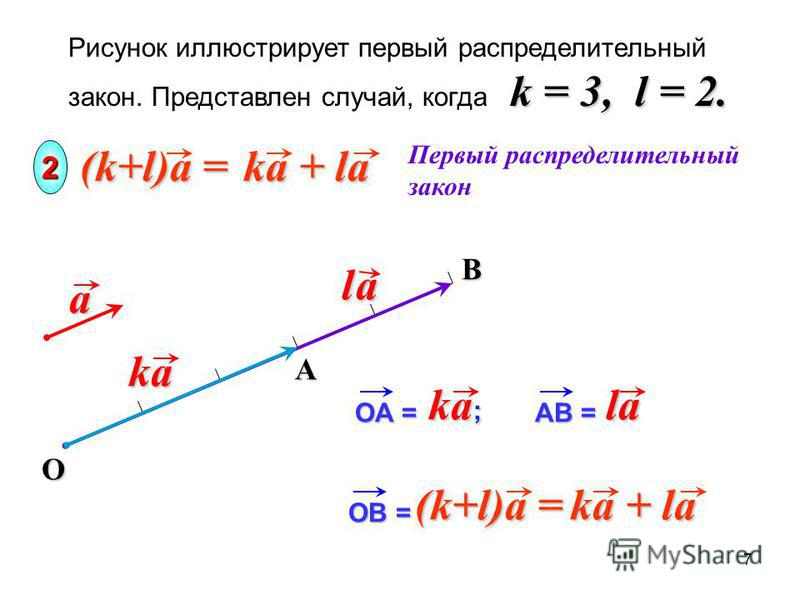 B k = 3, l = 2. Рисунок иллюстрирует первый распределительный закон. Представлен случай, когда k = 3, l = 2. Oa Первый распределительный закон 2 Aka l al al al a OA = ka ; AB = la la (k+l)a = ka + la OB = (k+l)a = ka + la 7