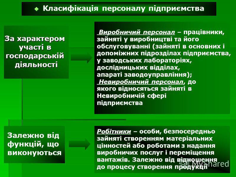 Класифікація персоналу підприємства Класифікація персоналу підприємства За характером участі в господарськійдіяльності Виробничий персонал – працівники, Виробничий персонал – працівники, зайняті у виробництві та його обслуговуванні (зайняті в основни