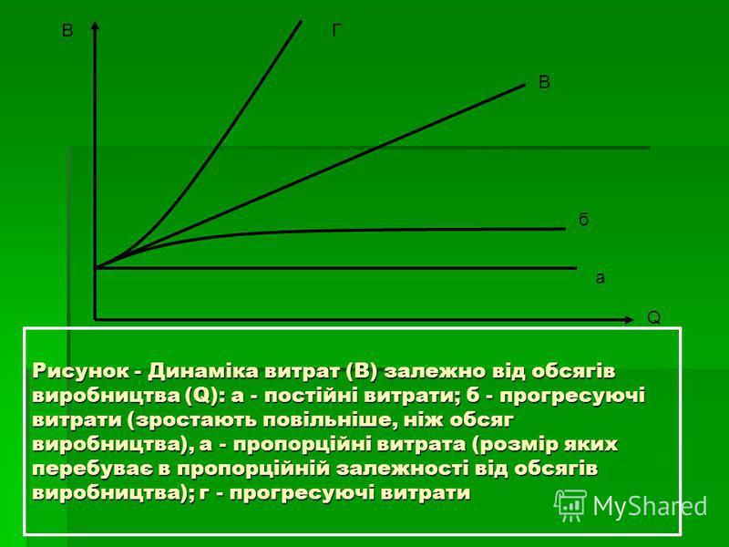 Рисунок - Динаміка витрат (В) залежно від обсягів виробництва (Q): а - постійні витрати; б - прогресуючі витрати (зростають повільніше, ніж обсяг виробництва), а - пропорційні витрата (розмір яких перебуває в пропорційній залежності від обсягів вироб