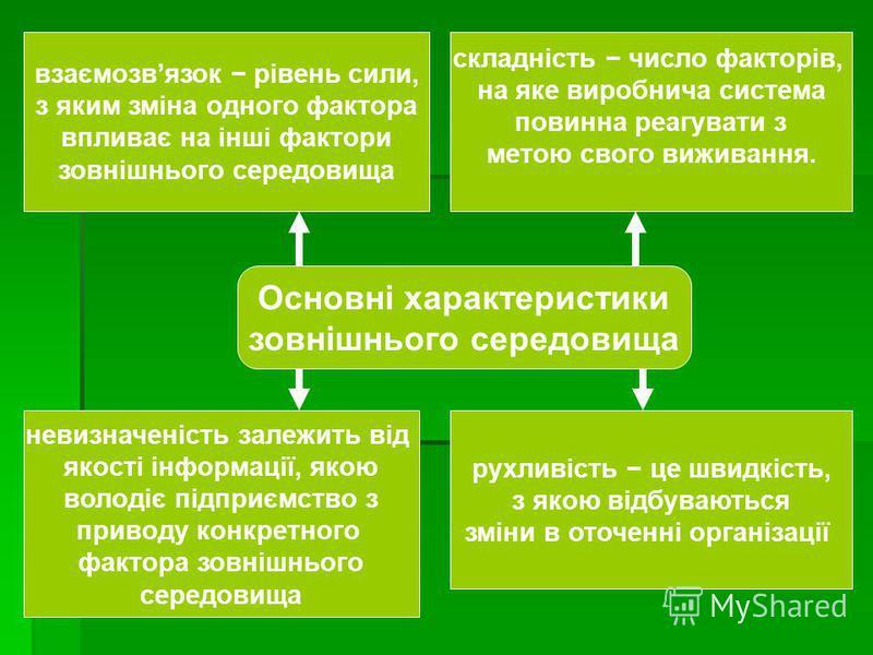 Основні характеристики зовнішнього середовища взаємозвязок рівень сили, з яким зміна одного фактора впливає на інші фактори зовнішнього середовища складність число факторів, на яке виробнича система повинна реагувати з метою свого виживання. рухливіс