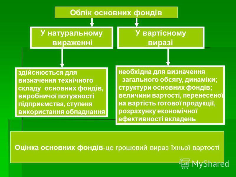 Облік основних фондів У натуральному вираженні У вартісному виразі здійснюється для визначення технічного складу основних фондів, виробничої потужності підприємства, ступеня використання обладнання необхідна для визначення загального обсягу, динаміки