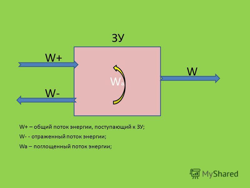 WаWа W+ W- W W+ – общий поток энергии, поступающий к ЗУ; W- - отраженный поток энергии; Wa – поглощенный поток энергии; ЗУ