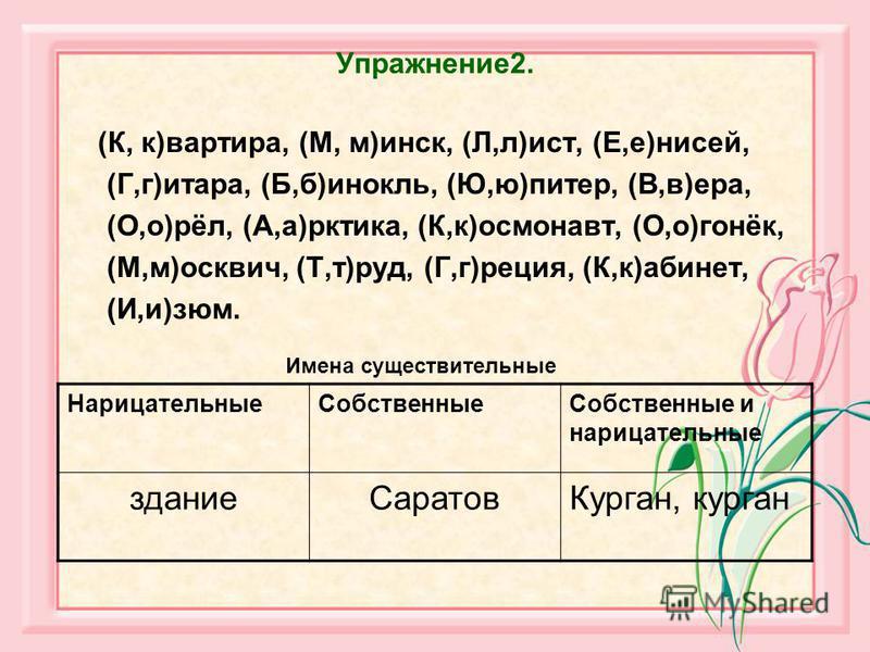 Упражнение 2. (К, к)квартира, (М, м)инск, (Л,л)ист, (Е,е)енисей, (Г,г)итара, (Б,б)бинокль, (Ю,ю)питер, (В,в)ера, (О,о)рёл, (А,а)арктика, (К,к)космонавт, (О,о)гонёк, (М,м)москвич, (Т,т)руд, (Г,г)рация, (К,к)кабинет, (И,и)изюм. Нарицательные Собственны