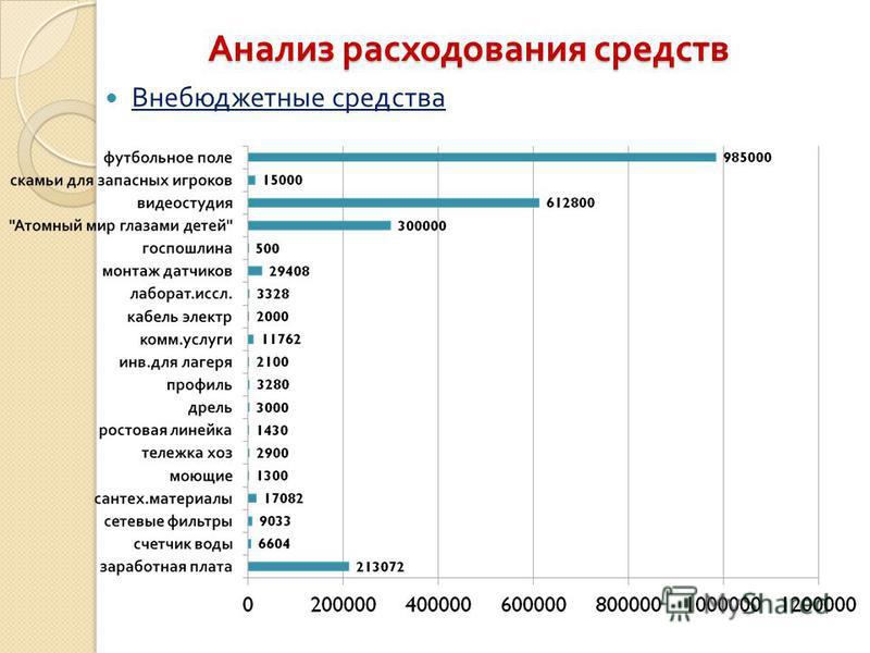 Анализ расходования средств Внебюджетные средства