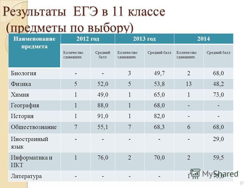 Результаты ЕГЭ в 11 классе (предметы по выбору) Наименование предмета 2012 год 2013 год 2014 Количество сдававших Средний балл Количество сдававших Средний балл Количество сдававших Средний балл Биология--349,7268,0 Физика 552,0553,81348,2 Химия 149,