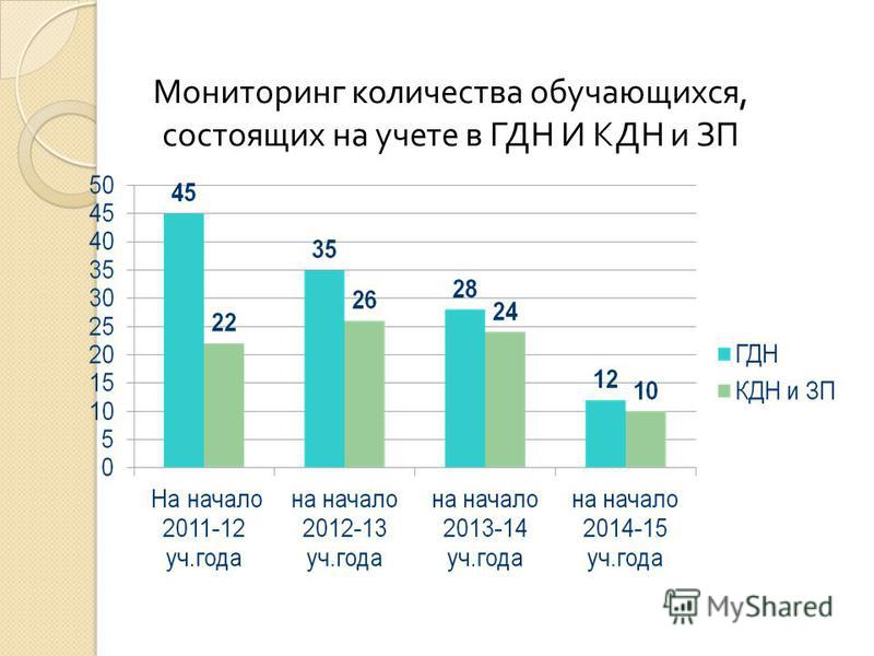 Мониторинг количества обучающихся, состоящих на учете в ГДН И КДН и ЗП