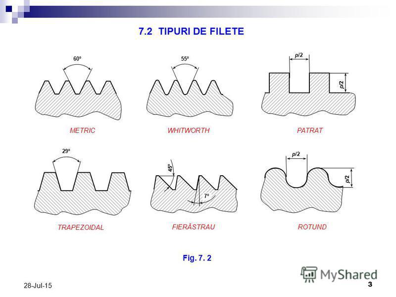 3 28-Jul-15 55º 60º p/2 29º 7º 45º p/2 METRICWHITWORTHPATRAT ROTUNDFIERĂSTRAU TRAPEZOIDAL Fig. 7. 2 7.2 TIPURI DE FILETE
