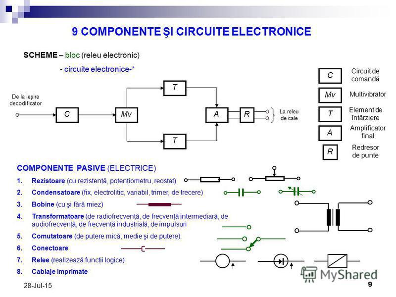 9 28-Jul-15 9 COMPONENTE ŞI CIRCUITE ELECTRONICE SCHEME – bloc (releu electronic) - circuite electronice-* C Mv T A R C T T AR Circuit de comandă Multivibrator Element de întârziere Amplificator final Redresor de punte De la ieşire decodificator La r