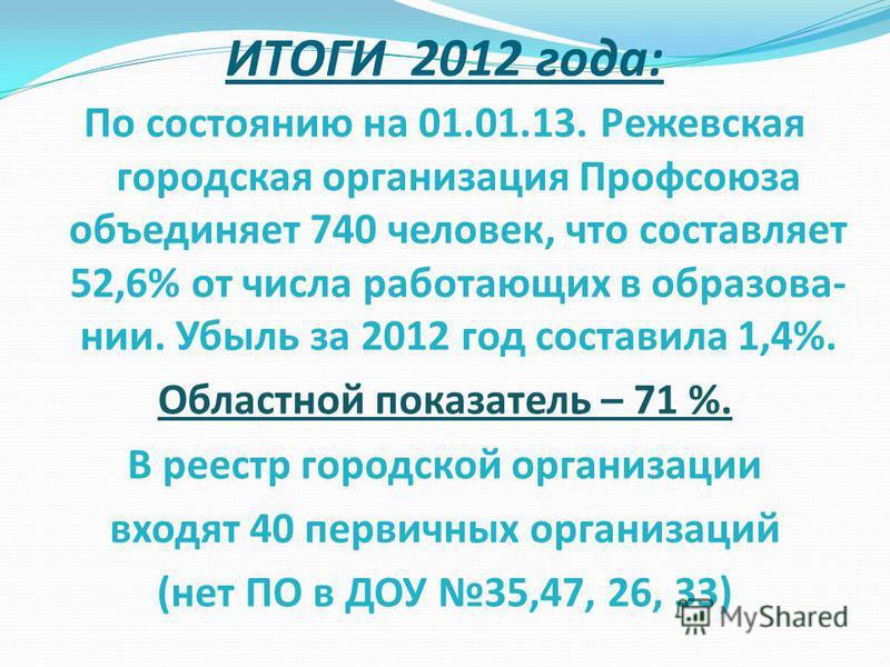 ИТОГИ 2012 года: По состоянию на 01.01.13. Режевская городская организация Профсоюза объединяет 740 человек, что составляет 52,6% от числа работающих в образовании. Убыль за 2012 год составила 1,4%. Областной показатель – 71 %. В реестр городской орг