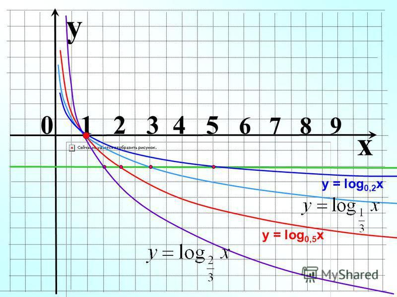 y у = log 0,5 x x 0 1 2 3 4 5 6 7 8 9 у = log 0,2 x