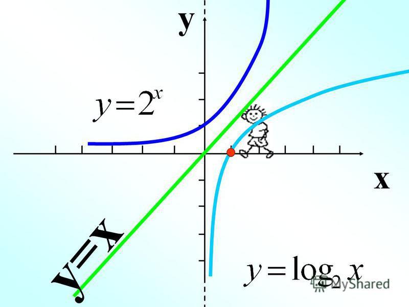 y x y=x